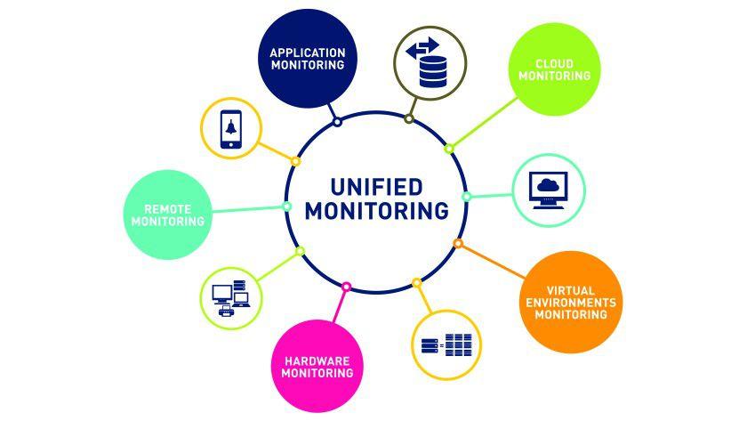 Durch Unified Monitoring soll ein umfassender Blick auf die IT-Infrastruktur gegeben werden.