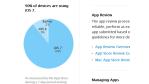 Kaum Fragmentation: iOS 7 erreicht Verbreitung von 90 Prozent