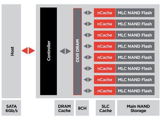 Der nCache in einer schematischen Darstellung