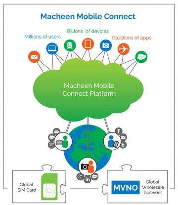 Die Cloud-Plattform von Macheen setzt auf die Mobilfunkverträge mit Carriern auf.