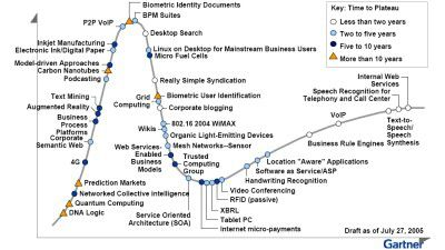 Gartner Hype Cycle for Emerging Technologies - 2005 bis 2017 - Foto: Gartner