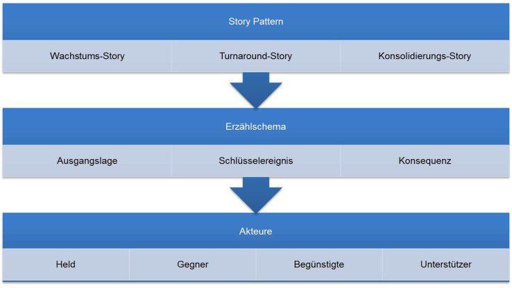 Kapitalmarkt-Storytelling: Ebenen und Elemente