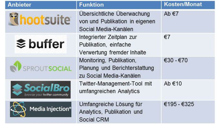 Tools für Social-Media-Management (Auswahl)