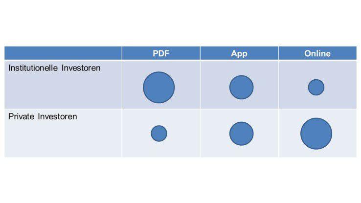 Relevanzmatrik für digitale Berichtsformate