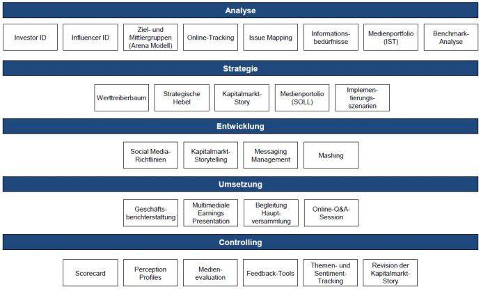 Toolbox für Investor Relations im Social Web