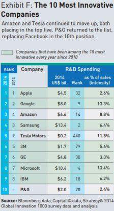 Die innovativsten Unternehmen weltweit.