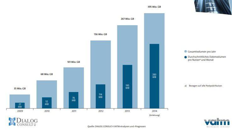 Der mobile Datenverkehr pro SIM-Karte steigt 2014 um 45 Prozent gegenüber dem Vorjahr.