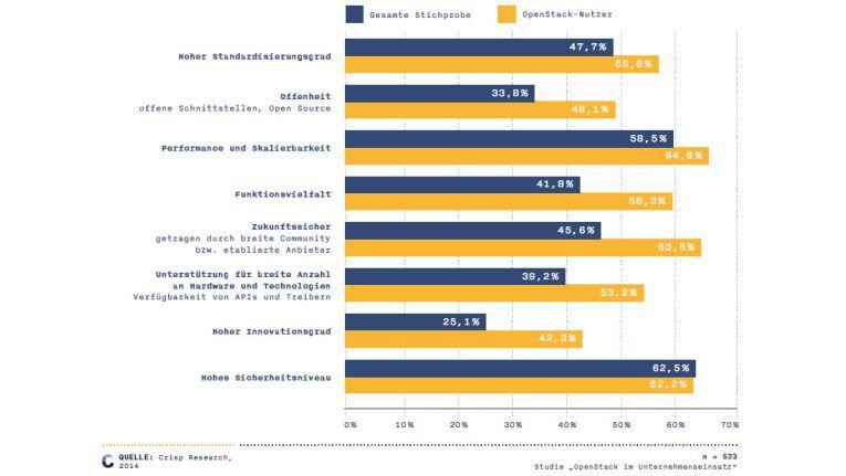 IT-Entscheider, die sich mit OpenStack beschäftigen, stellen weit höhere Anforderungen an ihre Cloud-Umgebung als der Durchschnitt.