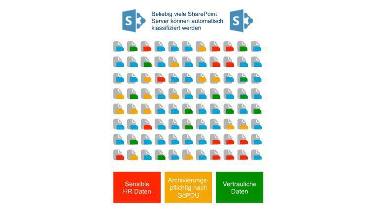Lösungen wie dg classification helfen bei der Klassifizierung der Daten, die grundlegend für die Ermittlung des Schutzbedarfs ist.
