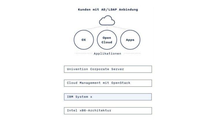 Die Referenz-Architektur sieht als Basis x86-Server (etwa von IBM), OpenStack als Cloud-Management-Plattform sowie Univention als Server-Betriebsystem und Integrationsplattform vor.