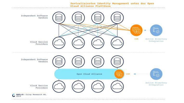 Das Univention-Betriebssystem als Integrationsschicht zwischen Cloud-Diensten und Cloud-Hardware.