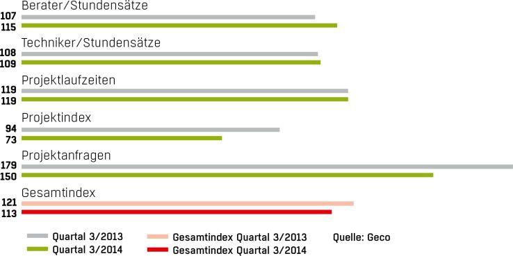 Der Geco Freiberufler-Index ist ein Indikator für freiberufliche IT-Profis. Er wird quartalsweise von der Geco AG in Hamburg erhoben. Der Index vergleicht die einzelnen Quartale des aktuellen Geschäftsjahres mit den vergleichbaren Zeiträumen der vorangegangenen Jahre. Die Grundlage der neuen Berechnungen bildet das Geschäftsjahr 2009 (Basis = 100).