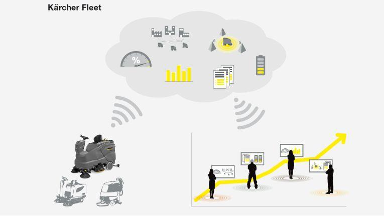 Über eine Telematikbox senden Reinigungsgeräte via Mobilfunk Maschinendaten in die Server-Cloud. Die Betreiber des Maschinenparks haben so Zugriff auf die Informationen, um etwa Position der Geräte zu erfassen. Das ermöglicht die effiziente Planung, Verfolgung und Dokumentation von Maschineneinsätzen und die Steuerung von Wartungsarbeiten.