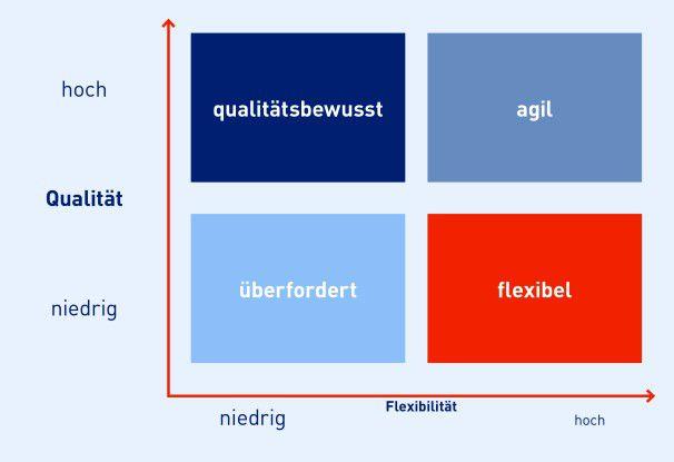 Das DevOps-Dilemma zwischen Qualität und Flexibilität.