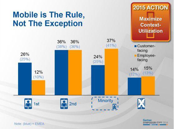 Mobile wird zunehmend bereits in der Projektplanung berücksichtigt.