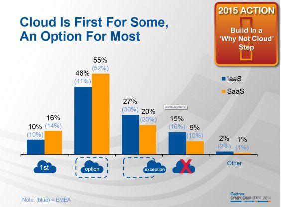 Die Studienergebnisse zeigen einen deutlichen Trend zur Cloud.
