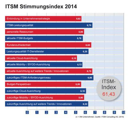 ITSM-Index-2014