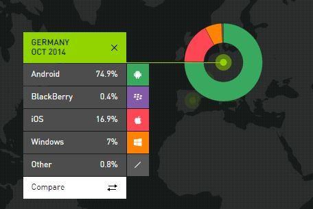 In Deutschland legte der iOS-Marktanteil im Oktober 2014 um 3,1 Prozent zu