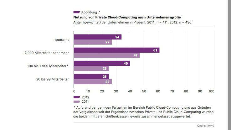 """Private Clouds in Deutschland beliebt: Deutsche Großunternehmen sind Vorreiter bei der Private-Cloud-Nutzung. Quelle: """"Cloud-Monitor 2013""""des Branchenverbands BITKOM."""