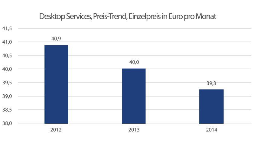 Die Preise für Desktop Services in der stark aufgezoomten Detailansicht: Kosteten die Leistungen vor zwei Jahren noch knapp 41 pro Arbeitsplatz und Monat, sind es nun schon fast zwei Euro im Durchschnitt weniger.
