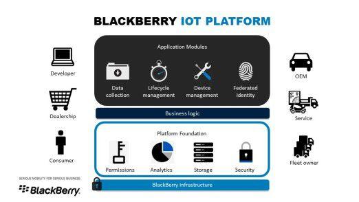 Blackberry setzt bei seiner IoT-Plattform auf bewährte Komponenten.