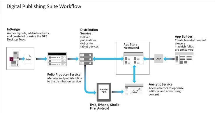 Die Produktion von digitalen Magazinen in Adobe DPS basiert auf InDesign. Das System kümmert sich auch um die Auslieferung in die App Stores und bietet Möglichkeiten für Analyse.