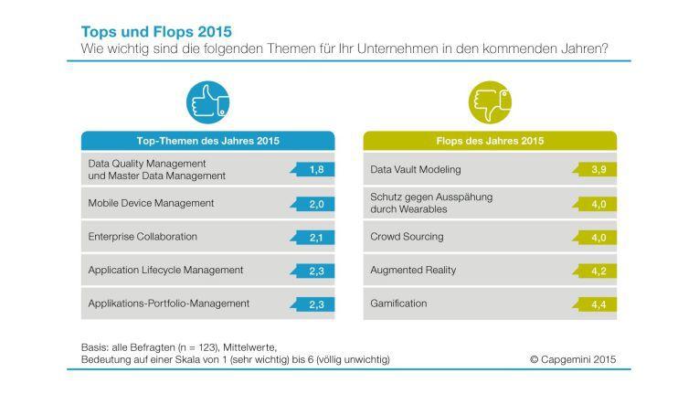 Daten- und Qualitäts-Management top, AR und Gamification flop: Die Top-Themen der kommenden Jahre.