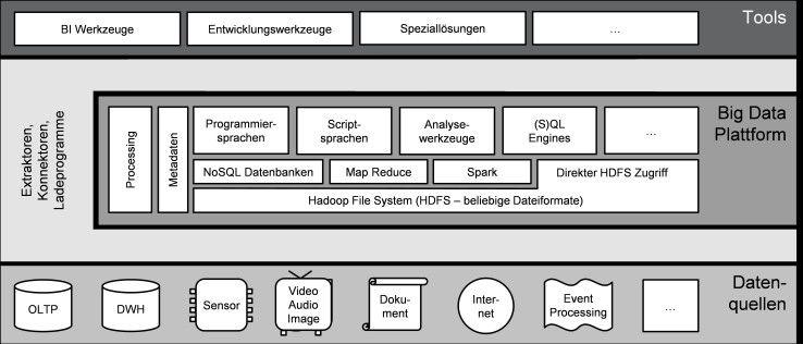 Datenhaltung und Verarbeitung mittels Big Data Technologien aus Sicht des Hadoop-Ecosystems