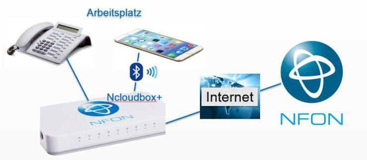 Über Bluetooth können Smartphone-Infos auf dem Systemtelefon genutzt werden.
