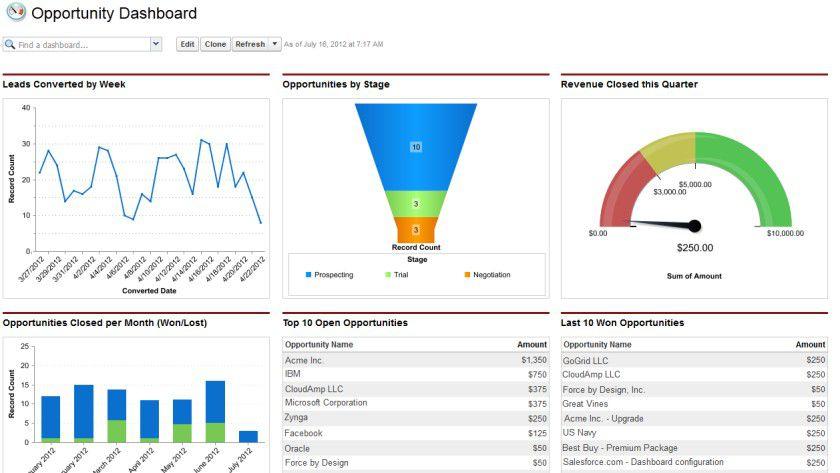 Die Sales Cloud funktioniert nach dem klassischen Dashboard-Prinzip.