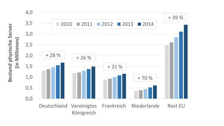 Abb. 2: Entwicklung Bestand der physischen Server in Europa in den Jahren 2010 - 2014 (Berechnung Borderstep auf Basis von IDC/EITO 2014 und Techconsult 2014)