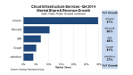 IaaS und PaaS: Amazon Web Services eilt der Konkurrenz davon - Foto: Synergy Research Group