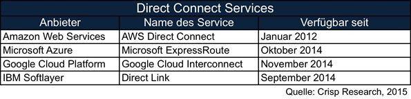 Übersicht zu Direct Connect Services