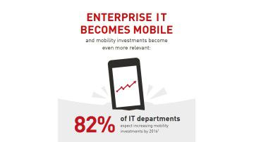 Enterprise IT wird mobil