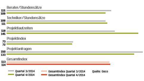 Geco-Index 4. Quartal 2014: Vor allem die sich positiv entwickelnden Projektlaufzeiten geben Anlass zu Optimismus, dass 2015 ein gutes Jahr für IT-Freiberufler und auftraggebende Unternehmen wird.