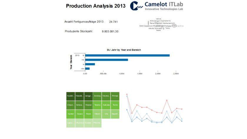 Abb. 2: SAP Lumira Infographic