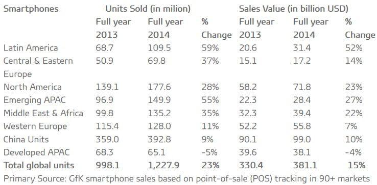 Verkaufszahlen für Smartphones in 2014 nach Regionen