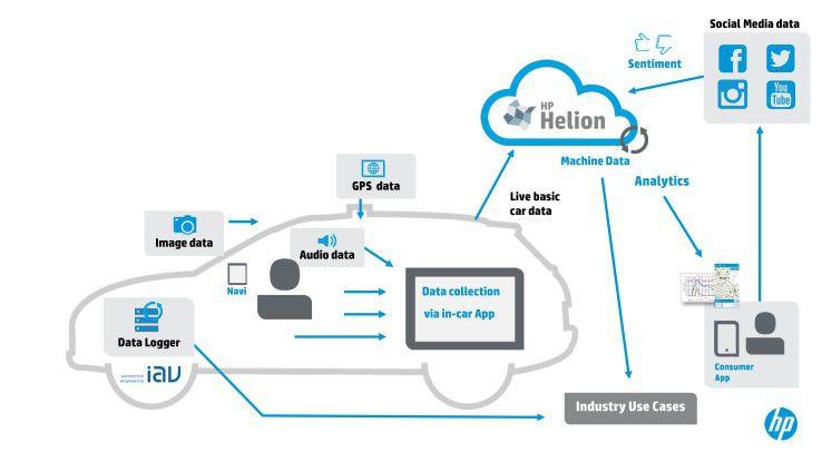 Voll vernetzt: mit diesem Analyse-System war der VW Touareg bei der HP Cape to Cape Challenge 2014 ausgestattet.