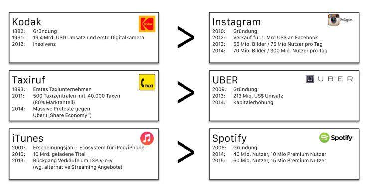 Abb. 1: Beispiele für die fundamentale Veränderung von Unternehmen und Branchen durch die Digitalisierung.