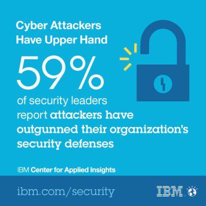 IT-Sicherheitsverantwortliche berichten mehrheitlich (59 Prozent), dass ihre IT-Sicherheit den raffinierten Angreifern gegenüber unterlegen ist.