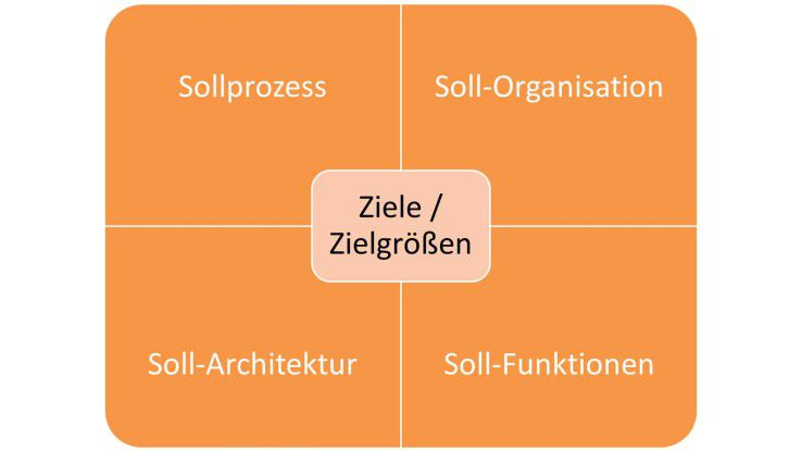 Zielgrößen bei der Planung des Mobile Workforce Management-Systems.