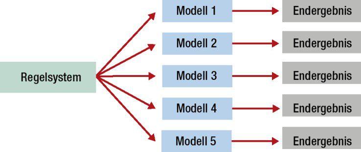 Hybrides Modell