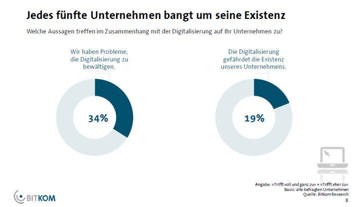 Vielen Unternehmen bereitet die Digitalisierung größte Sorgen.