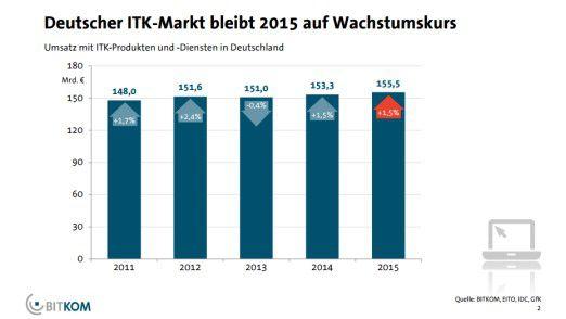 Bitkom erhöhte Wachstumsprognose für deutschen ITK-Markt um 1,5 Prozent.