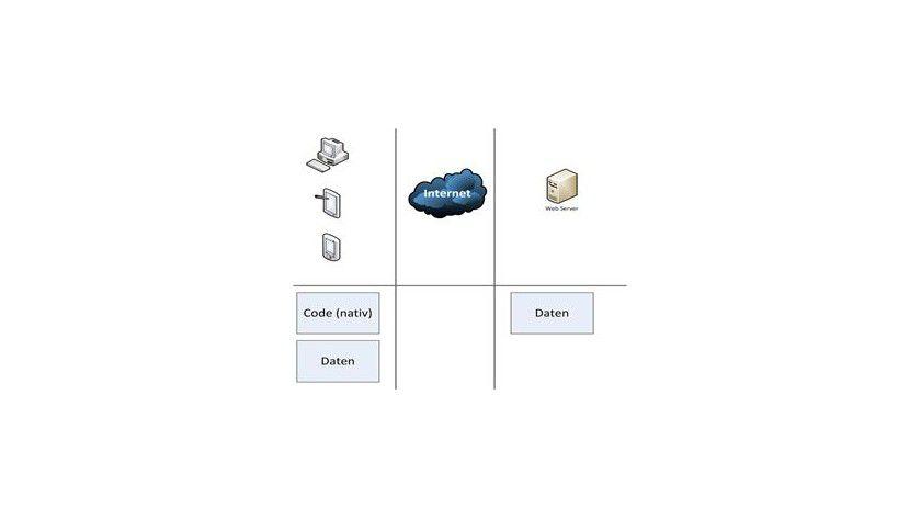 Entwicklungs- und Arbeitsumgebung einer Native-App.