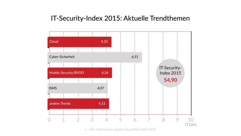 Cyber-Security genießt derzeit Prio 1, was Sicherheitstrends in den Unternehmen angeht - die Abwehr von Attacken aus dem Internet ist das mit Abstand wichtigste Security-Thema für die nächsten Monate.