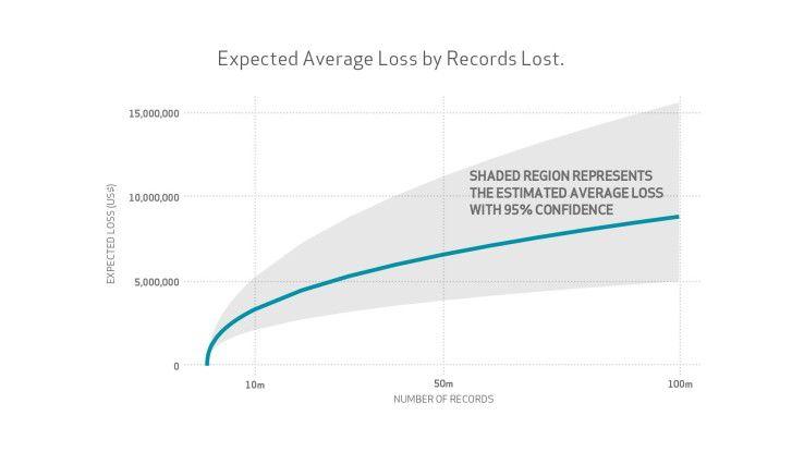 Der finanzielle Schaden steigt mit zunehmender Anzahl betroffener Datensätze nicht linear, wie diese Grafik aus der Verizon-Studie verdeutlicht.