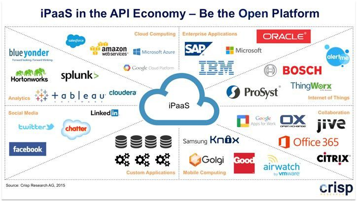 iPaaS in der API Economy