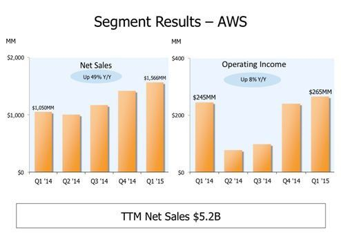 Amazon AWS-Quartalsergebnisse 1/2015