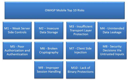 Die zehn größten Risiken bei mobilen Endgeräten 2014